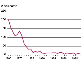 abortion-mortality-graph